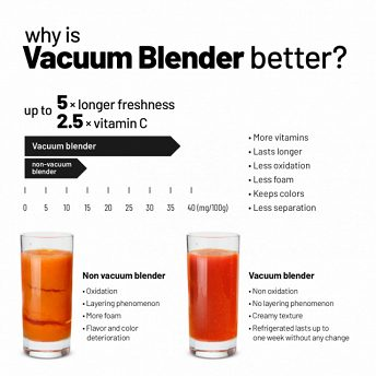 Lauben VacuFit Blender - why is vacuum blender better