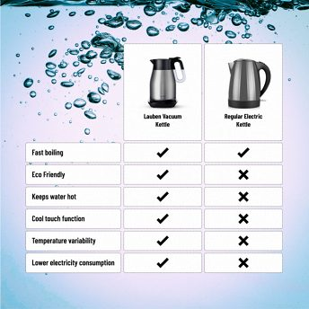 Lauben Vacuum Thermo Kettle VTK01S - so much more better then regular electric kettle